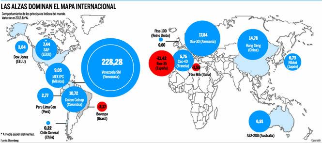 Suben Internacionales Qué Bolsas inversión Por Las yf6Yb7g