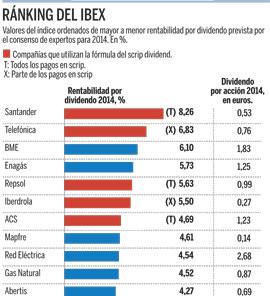 Santander Bme Y Telefónica Las Más Generosas Con El Dividendo Inversión Bolsas Mercados Expansión Com