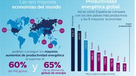 España podría estimular su economía a través de un mejor uso de la tecnología de eficiencia energética